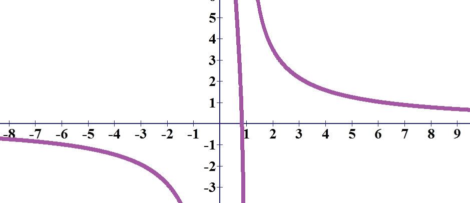 גרף הפונקציה. ניתן לראות שבאינסוף ובמינוס אינסוף הגרף שואף לאפס