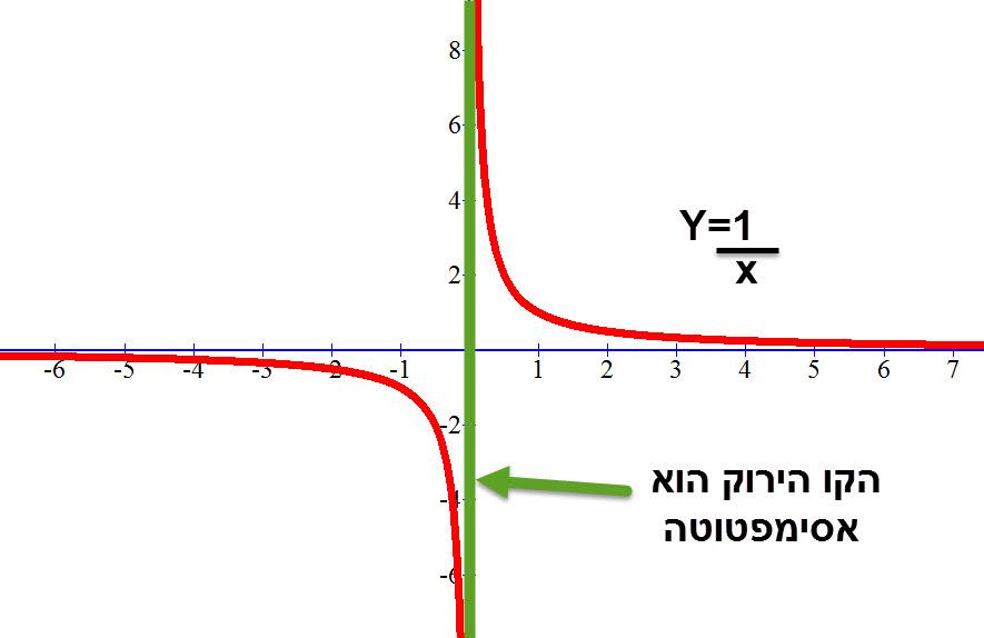 הגרף של הפונקציה והסימפטוטה שלו