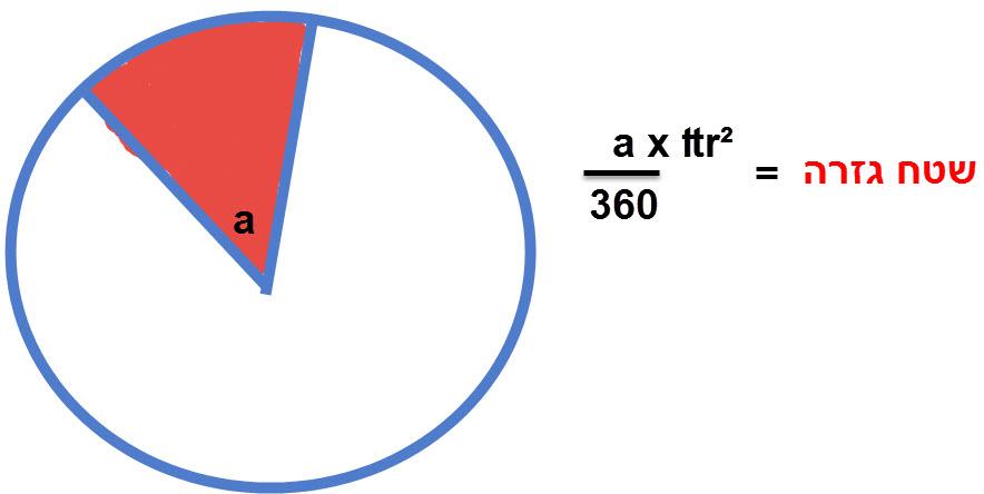 אם הזווית המרכזית היוצרת את הגזרה היא a אז שטח הגזרה הוא a לחלק ב 360 כפול שטח המעגל (S=r²₶).