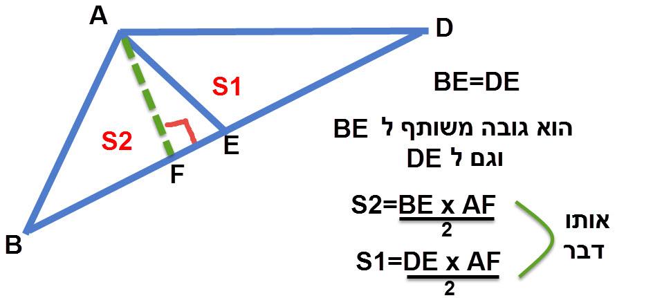 הוכחה שפורטה למעלה על כך ששני משולשים צמודים הנוצרים על ידי אלכסוני המקבילית שווים זה לזה