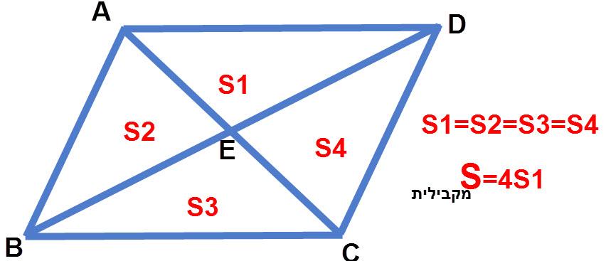 שטח מקבילית שווה לשטח משולש שיוצרים אלכסוני המקבילית כפול 4