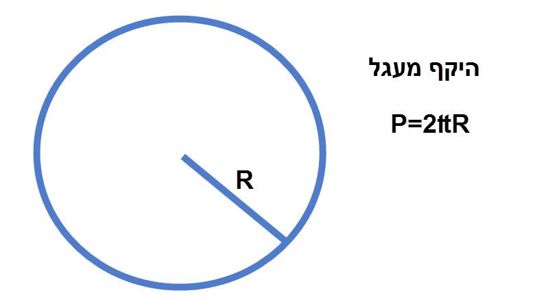 היקף מעגל P=2₶R
