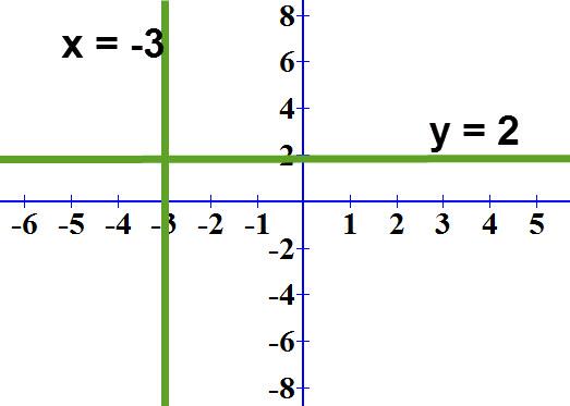 הישרים y= 2 ו- x = -3