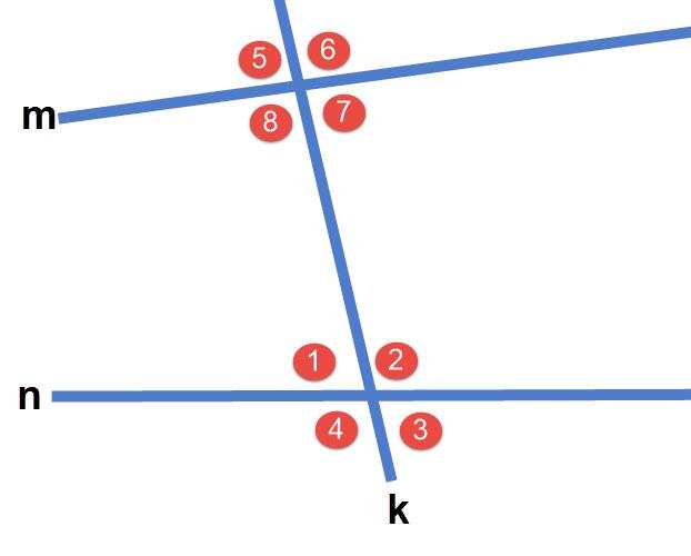 זוויות הנוצרות על ידי שני ישרים וישר שלישי החותך אותם