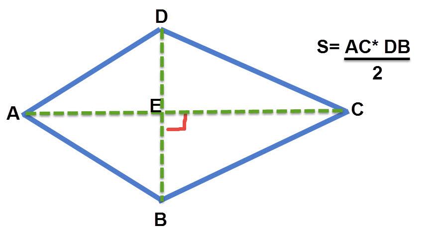 שטח דלתון שווה למכפלת האלכסונים לחלק ב 2.