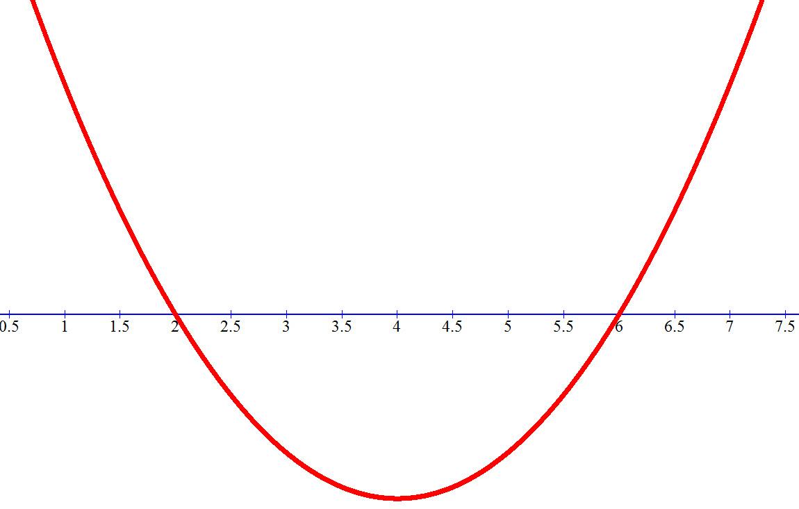 סקיצה של הפרבולה x²-8x+12