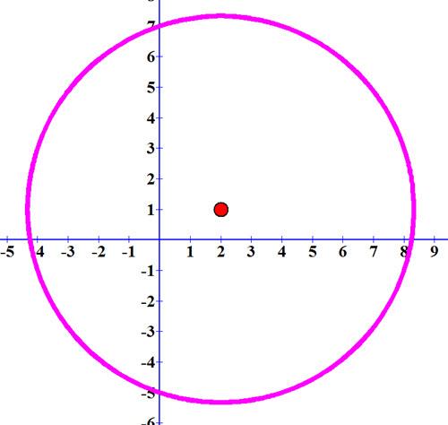 שרטוט המעגל x-2)2+(y-1)2=40) ונקודות החיתוך שלו עם הצירים