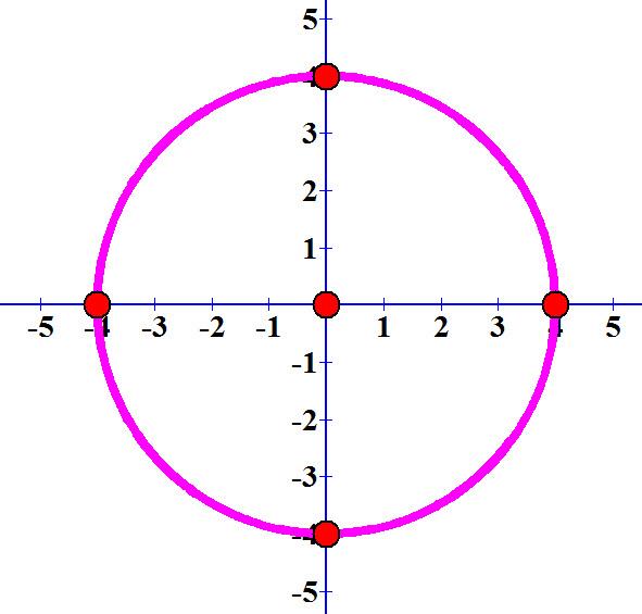 שרטוט המעגל x² + y² = 16. ונקודות החיתוך שלו עם הצירים