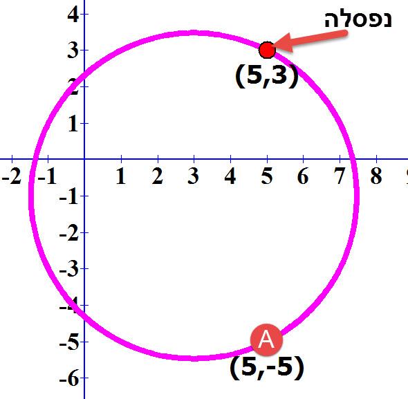 שרטוט המעגל הנקודה A והנקודה שנפסלה