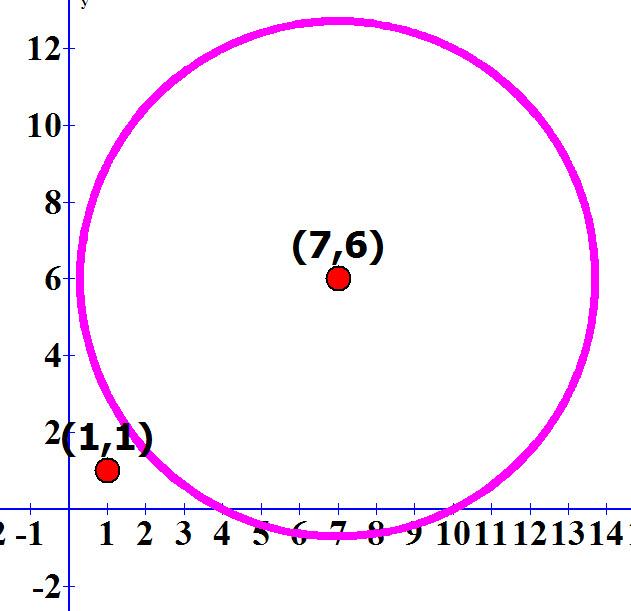 שרטוט המעגל x-7)² +(y-6)²=45) והנקודה (1, 1)