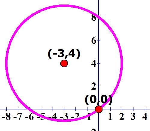 שרטוט משוואה המעגל x + 3)² + (y - 4)² = 25) העובר דרך ראשית הצירים