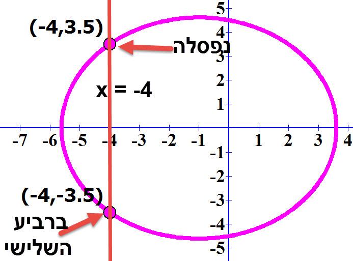 נקודת החיתוך של הישר x = -4 עם המעגל x + 1) + y² = 21.25).