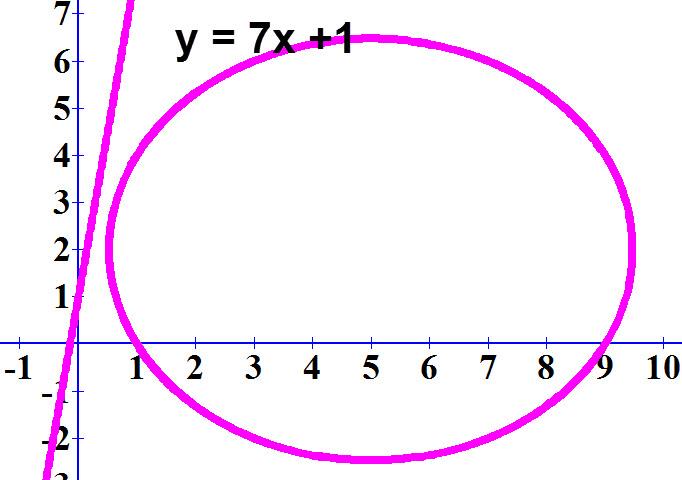 שרטוט הגרפים של המעגל x-5)²+(y-2)²=20) והישר y=7x+1