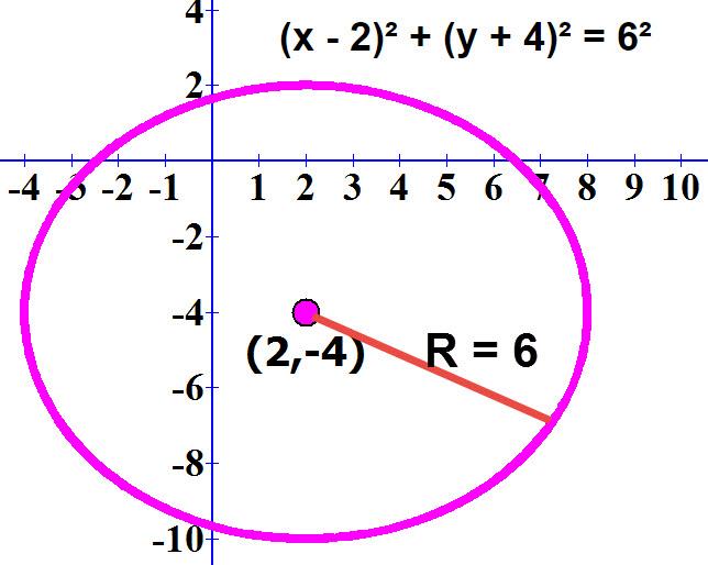 גרף של משוואת המעגל: x - 2)² + (y + 4)² = 6²)