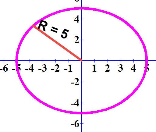 משוואת המעגלx² + y² = 5²