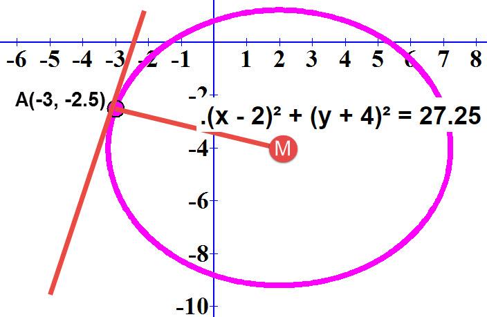 מציאת משיק למעגל x - 2)² + (y + 4)² = 27.25). בנקודה (A(-3 ,-2.5