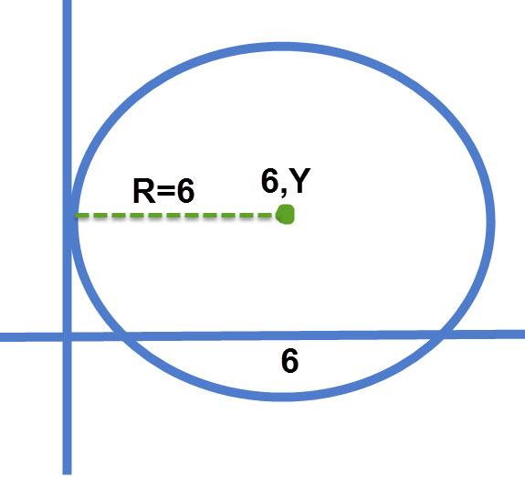 אם מעגל משיק לציר ה Y אז אורך הרדיוס שלו שווה לערך ה X של מרכז המעגל