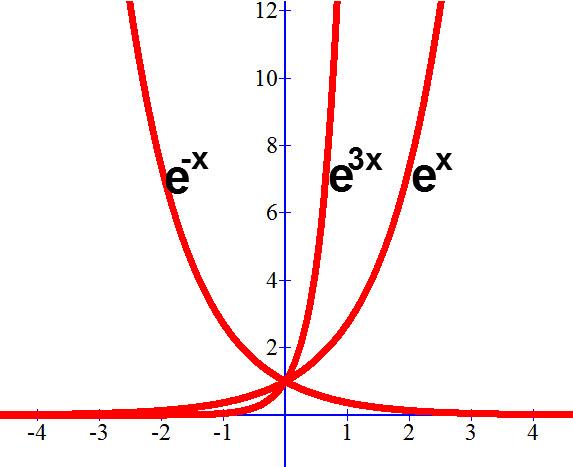 דוגמאות לגרפים של פונקציות מעריכיות