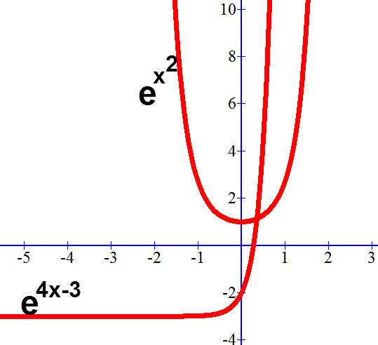 גרפים של פונקציות מעריכיות