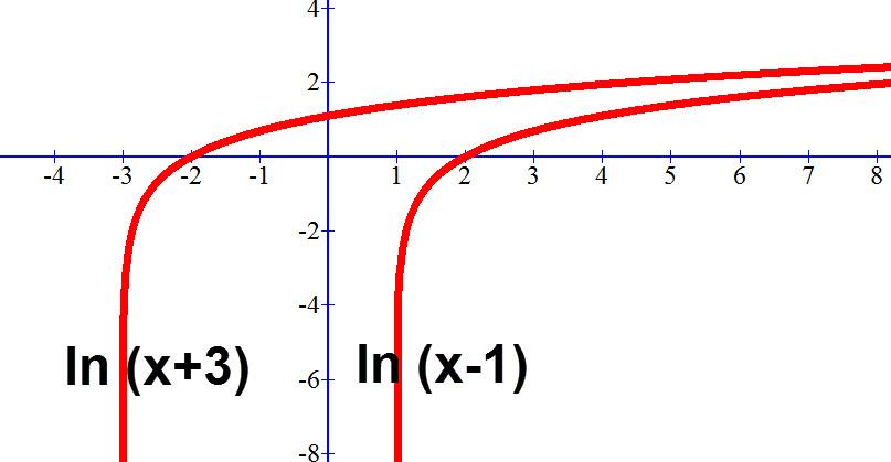גרף של (ln (x+3 ו (ln (x-1