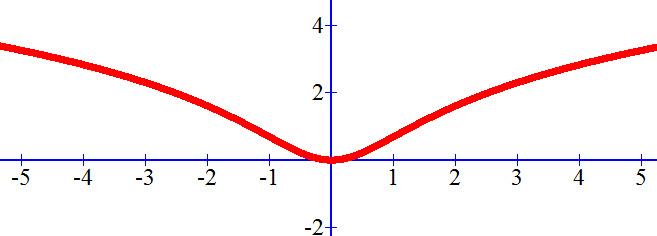 גרף של (ln (x² +1