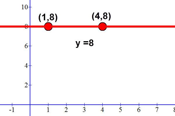הישר y=8