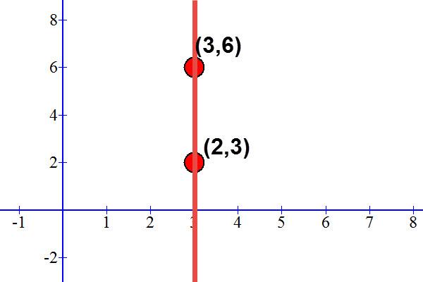 הישר x=3
