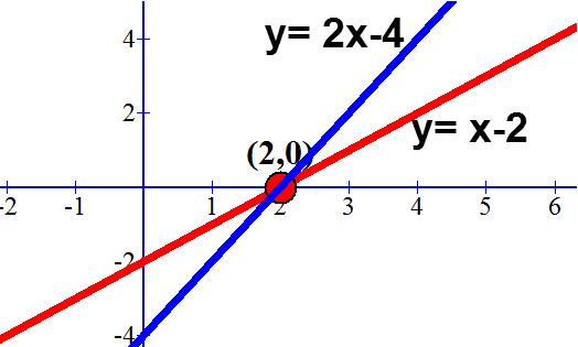 y=x-2