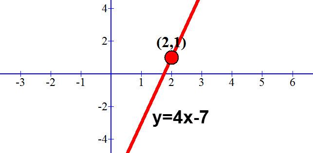 y=4x-7