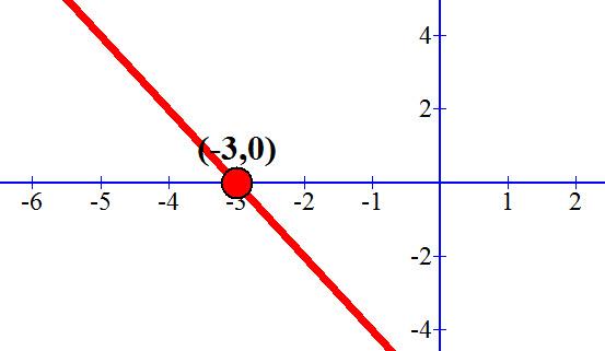 y = -2x-6