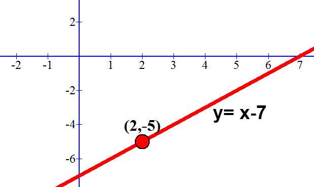 y= x-7