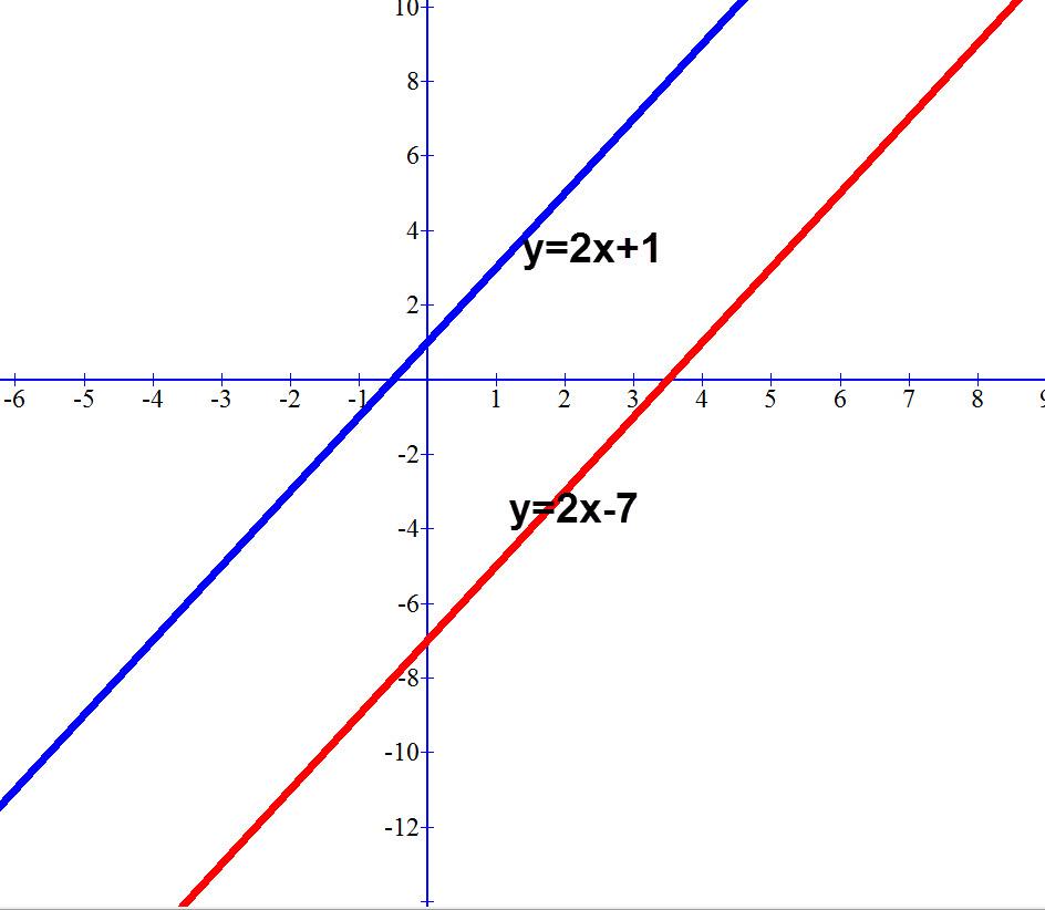 שיפוע של קווים מקבילים הוא זהה