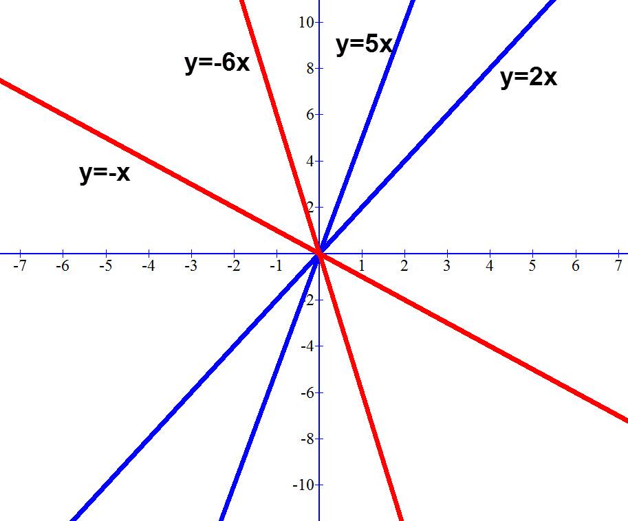 ככול שה M גדול יותר בערכו המוחלט כך הגרף יותר תלול