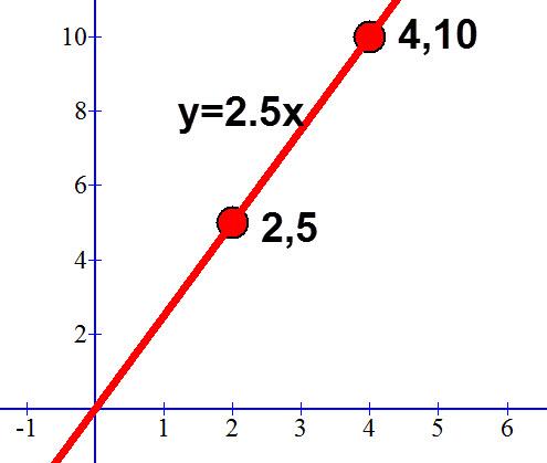 משוואת הישר העובר דרך הנקודות (2,5) ו (4,10)