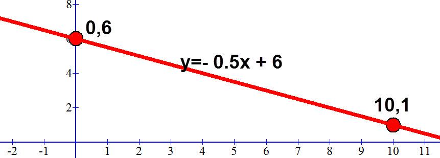 משוואת הישר העובר דרך הנקודות (10,1) ו (0,6)