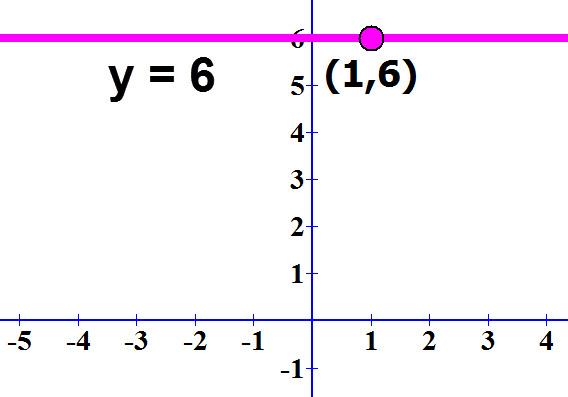 משוואת הישר y=6