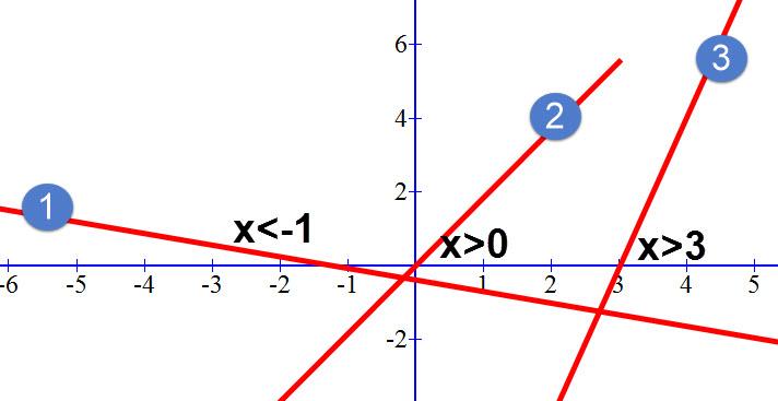 פתרון התרגיל. סימון תחומי החיוביות על הגרף