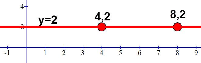 משוואת הישר העובר דרך הנקודות (8,2) ו (4,2)