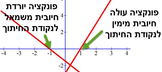 אם משוואת הישר עולה אז הפונקציה חיובית עבור ערכי X הגדולים מנקודת החיתוך אם משוואת הישר יורדת אז הפונקציה חיובית עבור ערכי X הקטנים מנקודת החיתוך