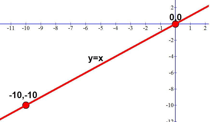 משוואת הישר העובר דרך הנקודות (0,0) ו (10-, 10-)