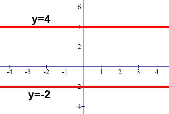 שרטוט ישרים המקבילים לציר ה X