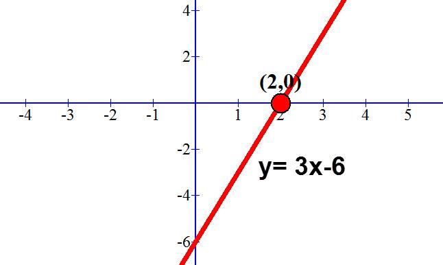 y=3x-6