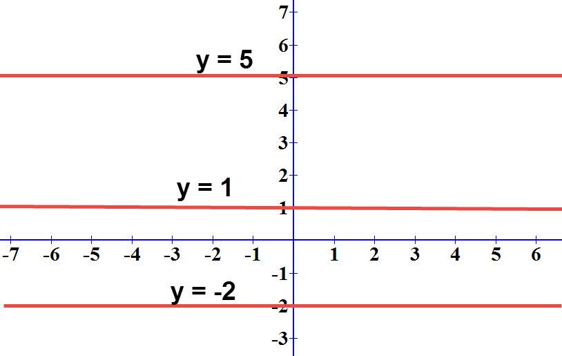 דוגמאות לישרים המקבילים לציר ה x