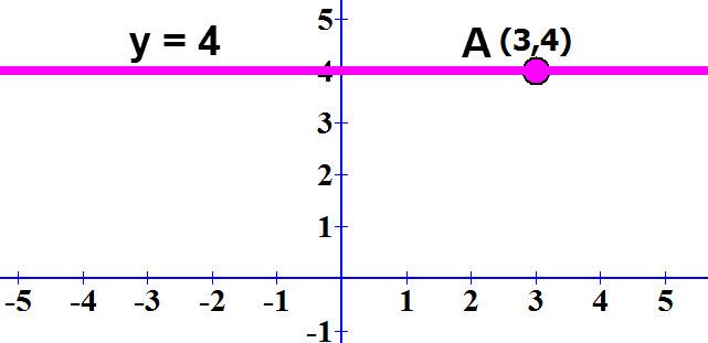 משוואת הישר המקביל לציר ה x ועובר דרך הנקודה (3,4)A.