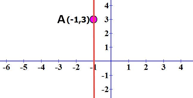 משוואת הישר המקביל לציר ה y ועובר דרך הנקודה (3, 1-)A