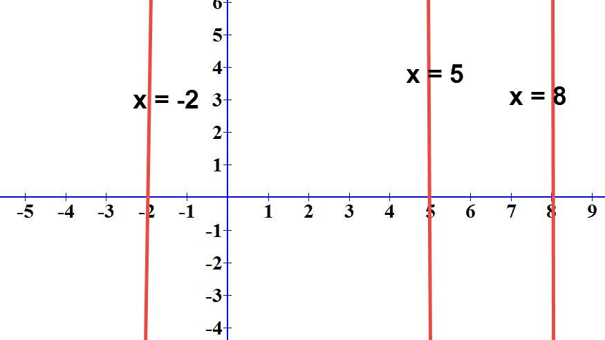 דוגמאות לישרים המקבילים לציר ה y