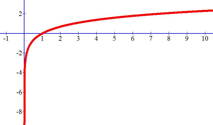 גרף של ln x
