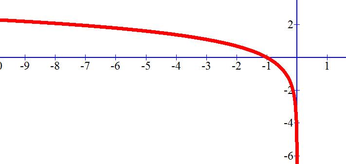 גרף של (ln (-x