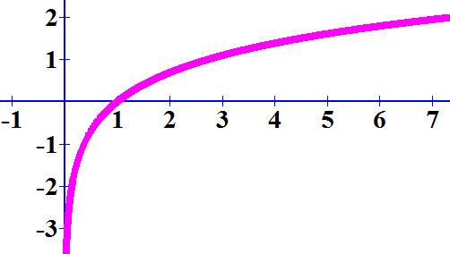 גרף הפונקציה ln x