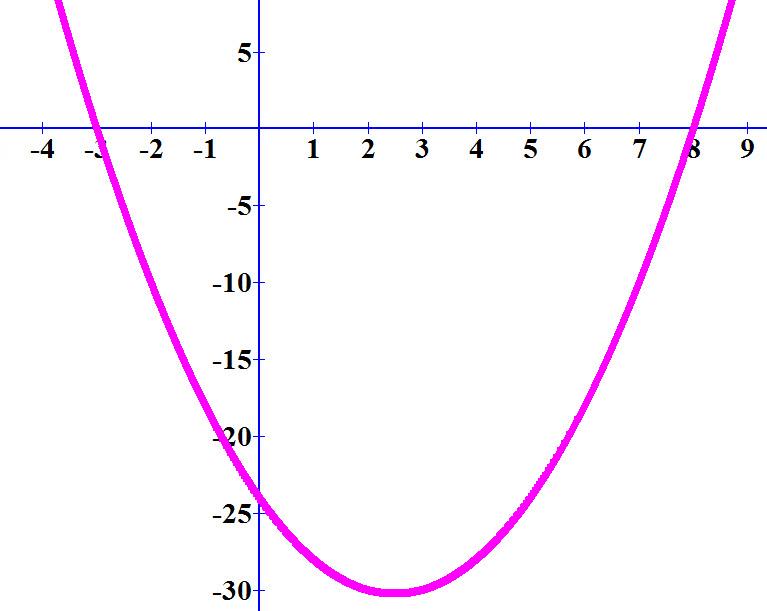 כאשר הפרבולה נמצאת מתחת לציר ה- x הערך הפנימי ששל ה- ln שלילי ולכן הפונקציה אינה מוגדרת
